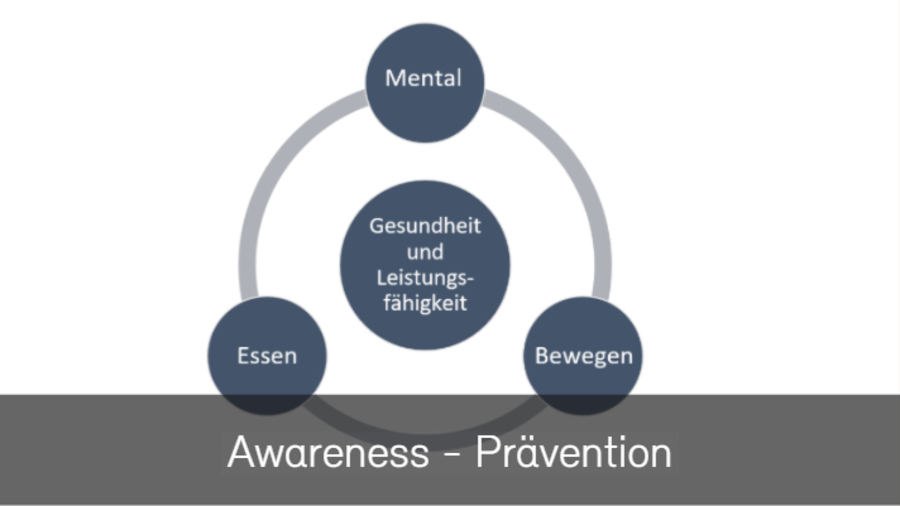 Awareness - Prävention